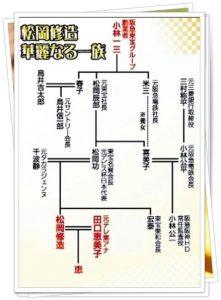 松岡修造家系図