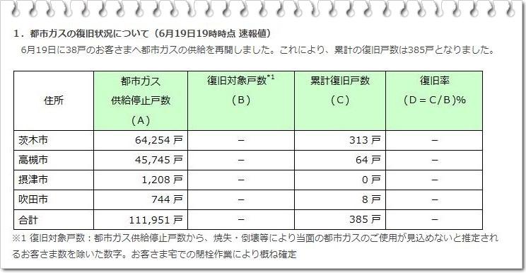 大阪ガス復旧情報