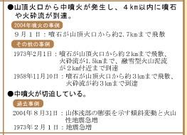 浅間山噴火の警戒レベル