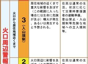 噴火警戒レベル3